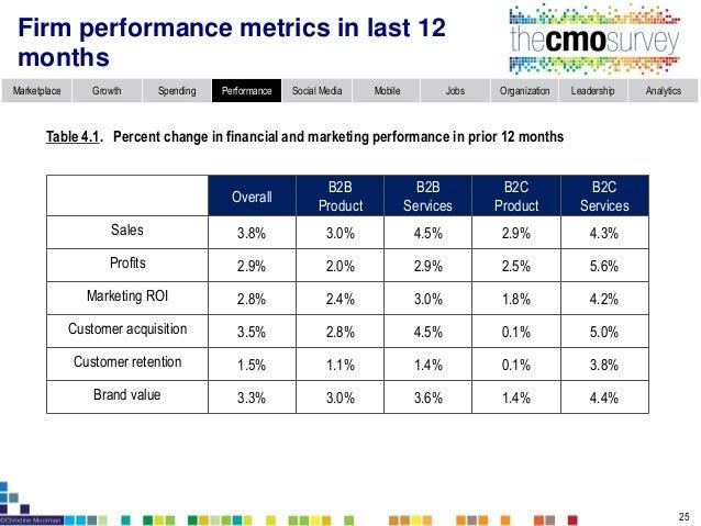 Marketplace Growth Spending Performance Social Media Mobile Jobs Organization Leadership Analytics Performance on customer...
