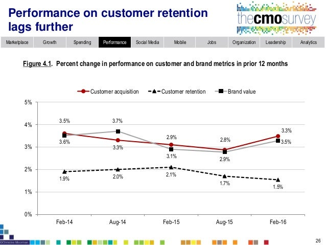 Marketplace Growth Spending Performance Social Media Mobile Jobs Organization Leadership Analytics No improvements in mark...
