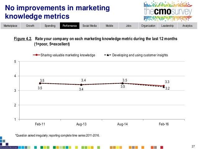 Marketplace Growth Spending Performance Social Media Mobile Jobs Organization Leadership Analytics Performance on societal...