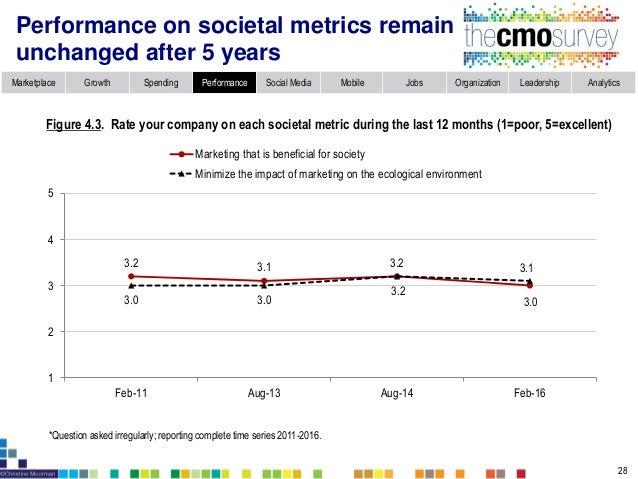 Marketplace Growth Spending Performance Social Media Mobile Jobs Organization Leadership Analytics Marketing excellence ra...