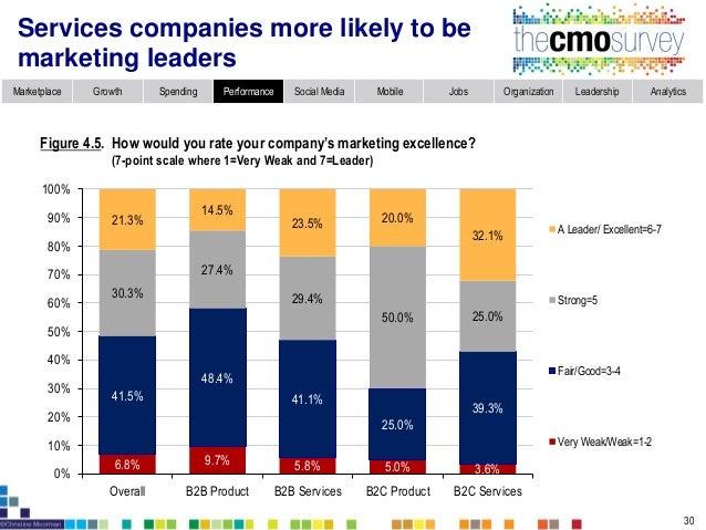 Topic 5: Social Media Marketing