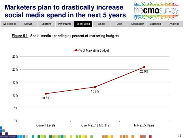 Marketplace Growth Spending Performance Social Media Mobile Jobs Organization Leadership Analytics Social media spend acro...