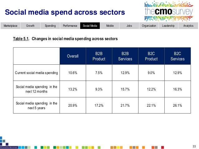 Marketplace Growth Spending Performance Social Media Mobile Jobs Organization Leadership Analytics Integration of social m...