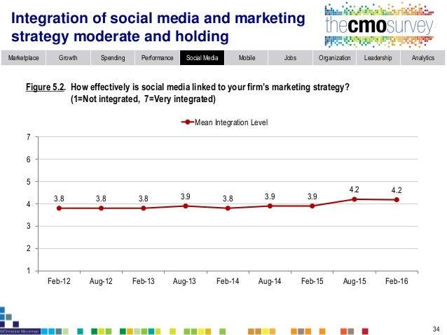 Marketplace Growth Spending Performance Social Media Mobile Jobs Organization Leadership Analytics Integration of customer...