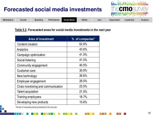 Marketplace Growth Spending Performance Social Media Mobile Jobs Organization Leadership Analytics Social media contribute...