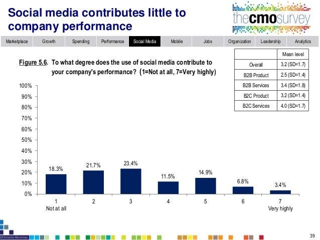 Topic 6: Mobile Marketing