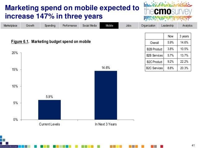 Marketplace Growth Spending Performance Social Media Mobile Jobs Organization Leadership Analytics Mobile marketing underp...