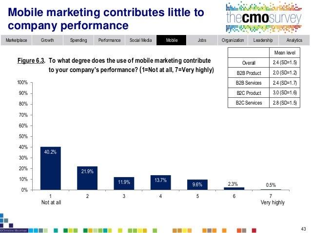 Topic 7: Marketing Jobs