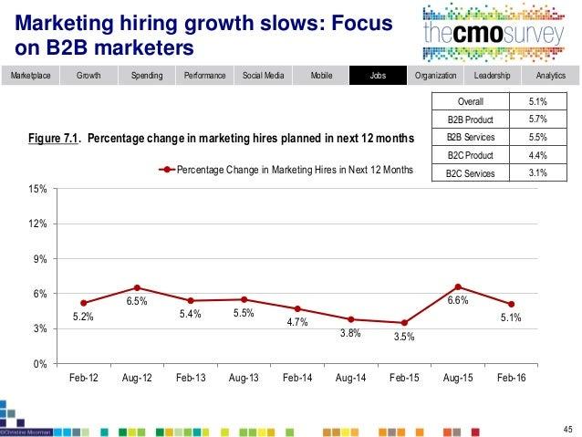 Topic 8: Marketing Organization