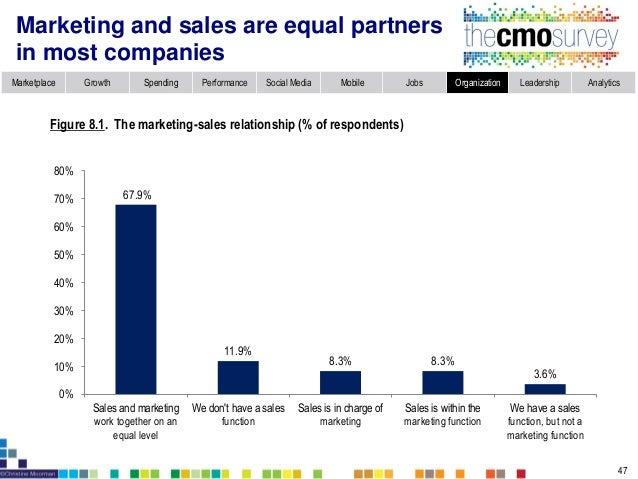 Marketplace Growth Spending Performance Social Media Mobile Jobs Organization Leadership Analytics Product/service structu...