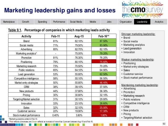Marketplace Growth Spending Performance Social Media Mobile Jobs Organization Leadership Analytics Marketing leader retent...