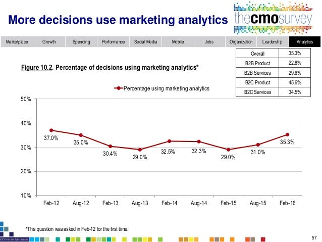 Marketplace Growth Spending Performance Social Media Mobile Jobs Organization Leadership Analytics However, contribution o...