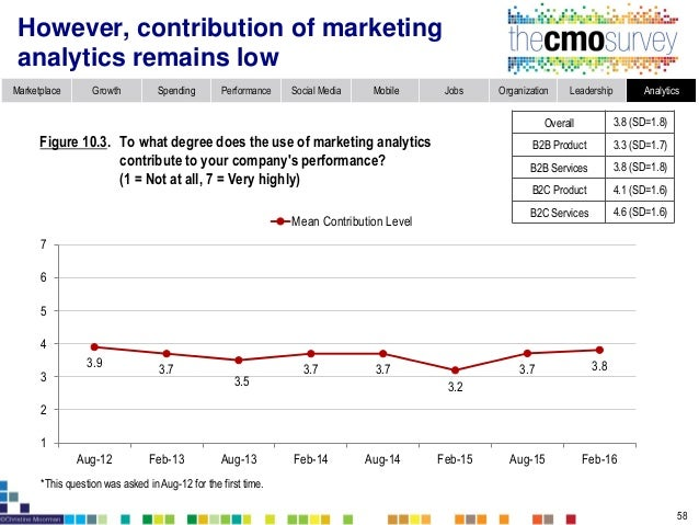 Marketplace Growth Spending Performance Social Media Mobile Jobs Organization Leadership Analytics Marketing analytics con...