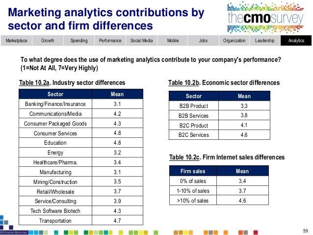 Marketplace Growth Spending Performance Social Media Mobile Jobs Organization Leadership Analytics Companies lack quantita...
