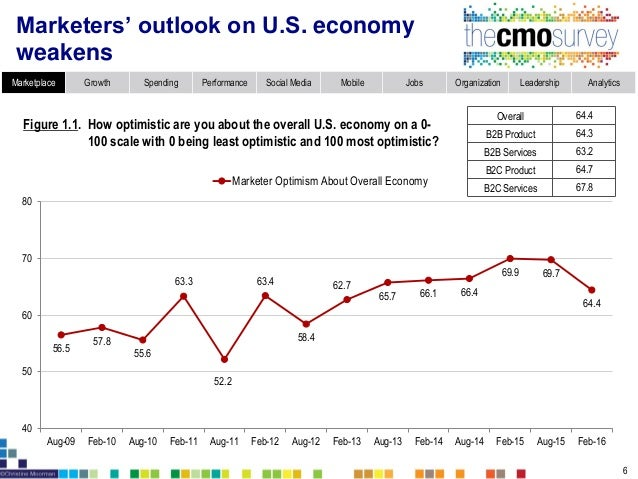 Marketplace Growth Spending Performance Social Media Mobile Jobs Organization Leadership Analytics 7 Marketer optimism swi...