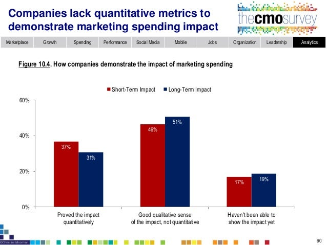 Marketplace Growth Spending Performance Social Media Mobile Jobs Organization Leadership Analytics How marketing analytics...