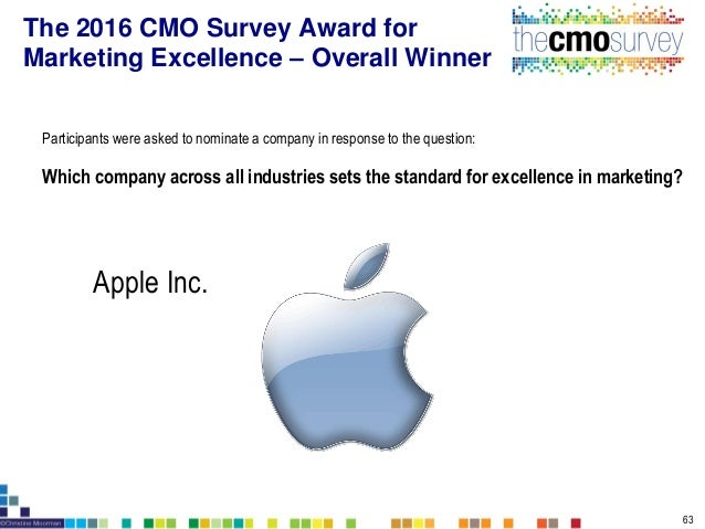 Participants were asked to nominate a company in response to the question: Which company in your industry sets the standar...