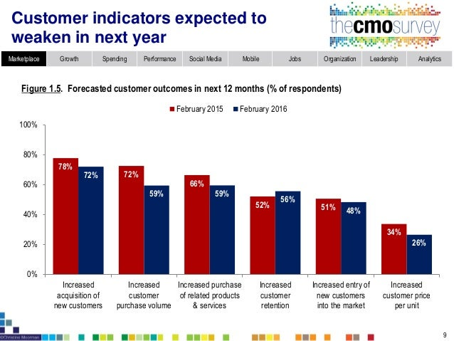 Figure 1.6. Customers' top priority in next 12 months (% of respondents) Customers expected to emphasize product quality a...
