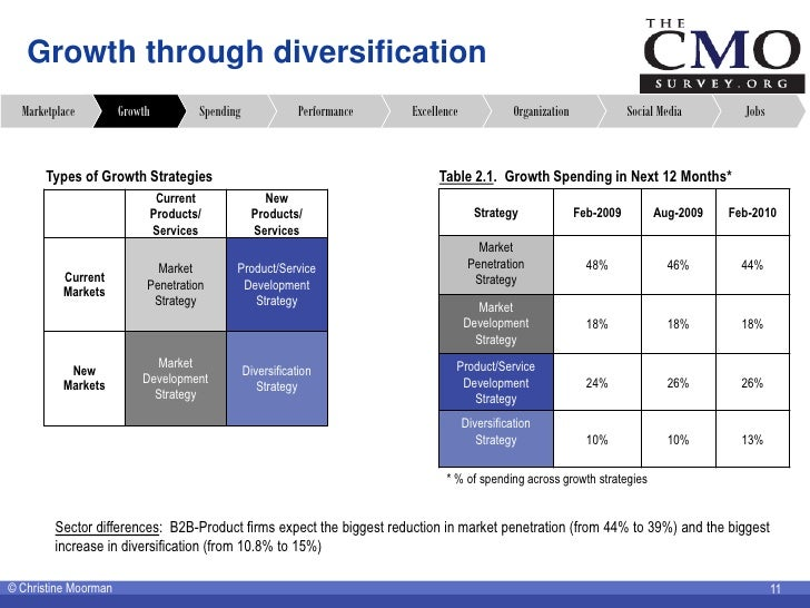 Growth through diversification   Marketplace         Growth           Spending               Performance   Excellence     ...
