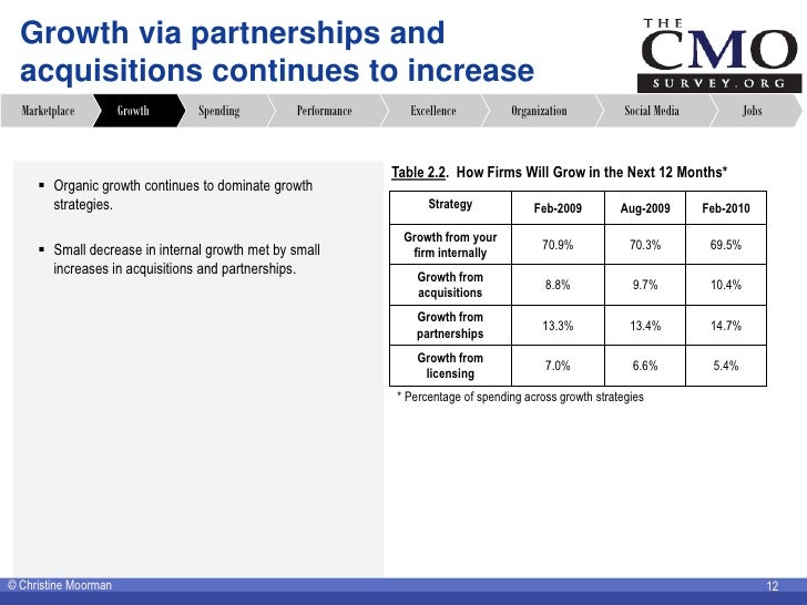 Growth via partnerships and   acquisitions continues to increase   Marketplace         Growth    Spending         Performa...