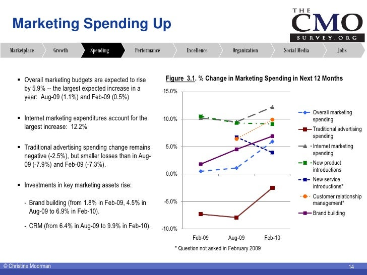 Marketing Spending Up   Marketplace         Growth    Spending           Performance             Excellence         Organi...