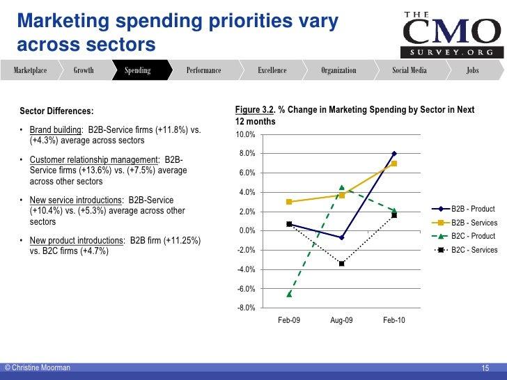 Marketing spending priorities vary    across sectors   Marketplace         Growth   Spending           Performance        ...