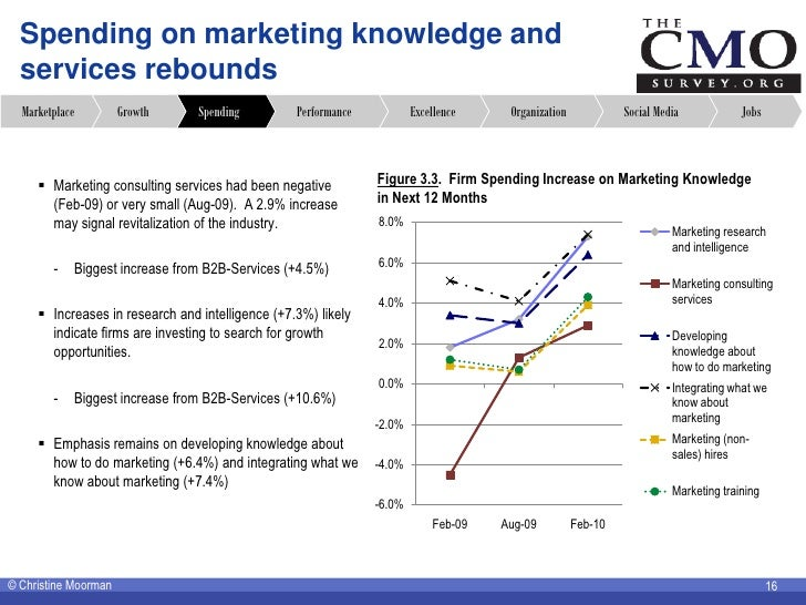 Spending on marketing knowledge and   services rebounds   Marketplace         Growth     Spending         Performance     ...