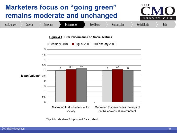"""Marketers focus on """"going green""""   remains moderate and unchanged   Marketplace         Growth    Spending               P..."""