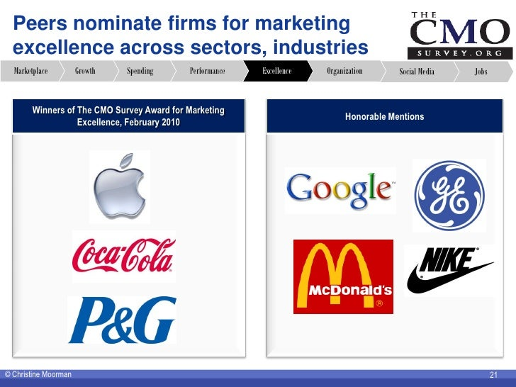 Peers nominate firms for marketing   excellence across sectors, industries   Marketplace         Growth   Spending     Per...