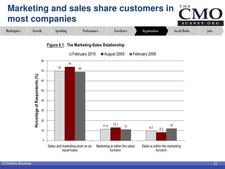 Marketing and sales share customers in    most companies   Marketplace         Growth                                    S...