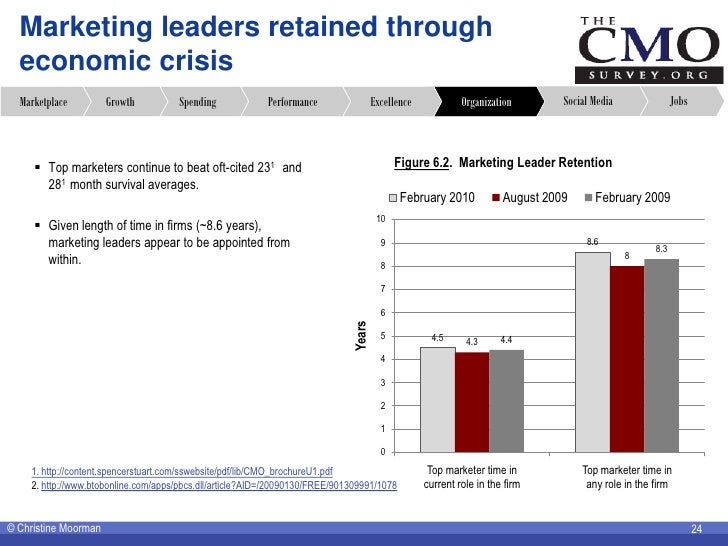 Marketing leaders retained through   economic crisis   Marketplace         Growth         Spending             Performance...