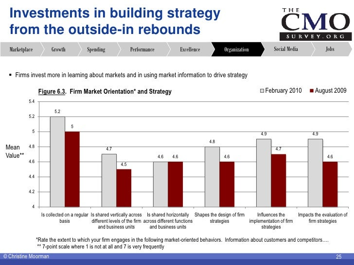 Investments in building strategy   from the outside-in rebounds   Marketplace           Growth           Spending         ...