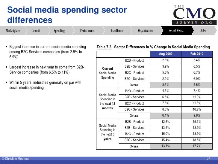 Social media spending sector    differences   Marketplace         Growth     Spending          Performance            Exce...