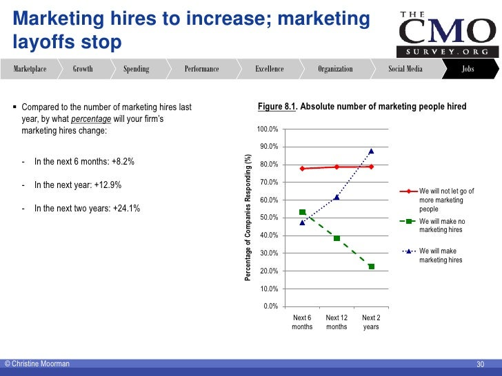 Marketing hires to increase; marketing   layoffs stop   Marketplace         Growth        Spending    Performance         ...