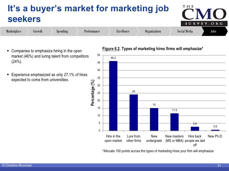 It's a buyer's market for marketing job    seekers   Marketplace         Growth    Spending         Performance           ...