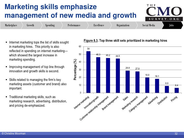Marketing skills emphasize   management of new media and growth   Marketplace         Growth       Spending           Perf...