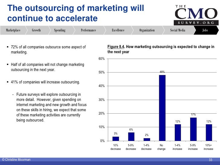 The outsourcing of marketing will    continue to accelerate   Marketplace         Growth     Spending          Performance...