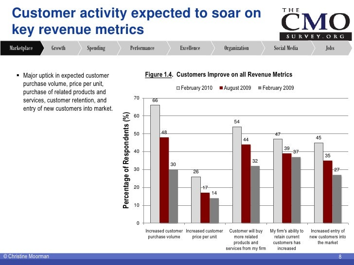 Customer activity expected to soar on    key revenue metrics   Marketplace         Growth    Spending                     ...