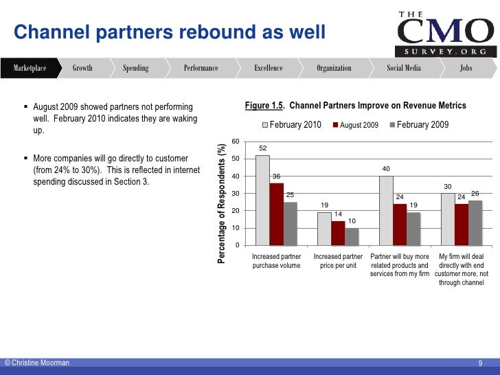 Channel partners rebound as well   Marketplace         Growth     Spending         Performance                            ...