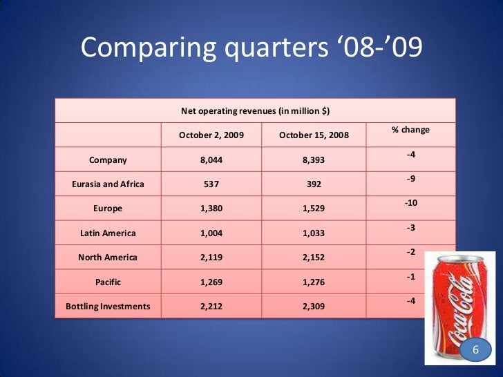 financial analysis of coca cola company Swot analysis of coca-cola company mbalectures october 30 the company has strong financial position and profits throughout the history coke swot, swot analysis of coca-cola, swot analysis of coca-cola company, swot analysis of coke, swot of coke.