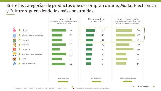 6c80e388 ... compradores online 15; 16. Fuentes: Encuesta y estudio consumidor  internauta mexicano ...