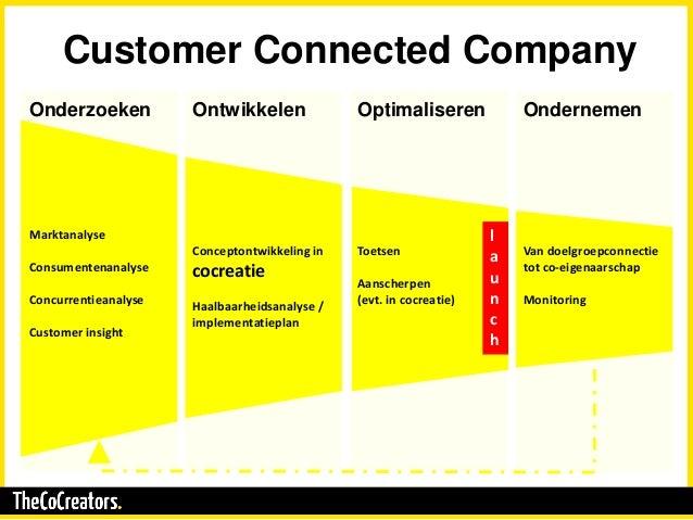 Onderzoeken Marktanalyse Consumentenanalyse Concurrentieanalyse Customer insight Customer Connected Company Ontwikkelen Co...