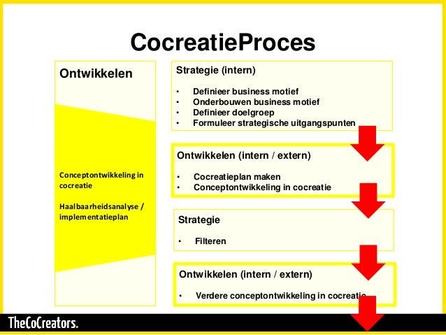 CocreatieProces Ontwikkelen Conceptontwikkeling in cocreatie Haalbaarheidsanalyse / implementatieplan Strategie (intern) •...