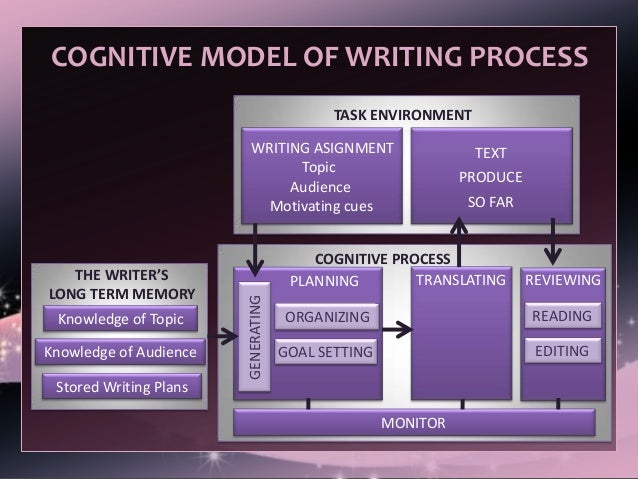 process ana essay Process essays are generally organized according to time: that is, they begin with the first step in the process and proceed in time until the last step in the process it's natural, then, that transition words indicate that one step has been completed and a new one will begin.