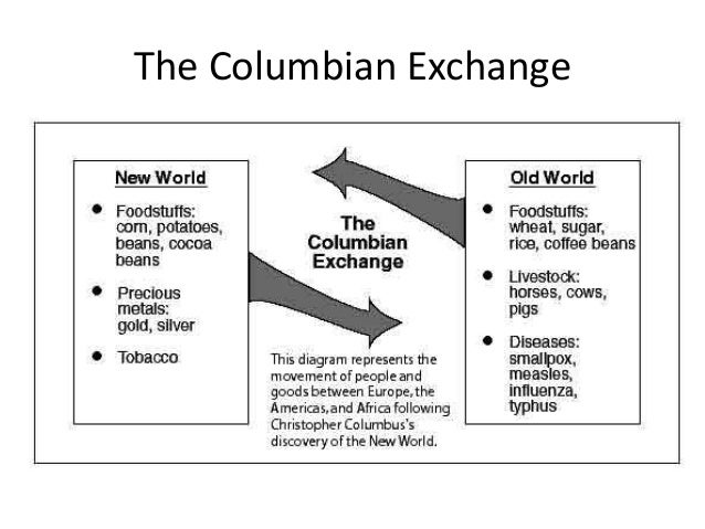 Columbian Exchange Facts