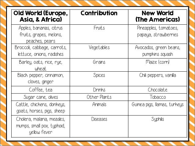 New World Foods Columbian Exchange Tea