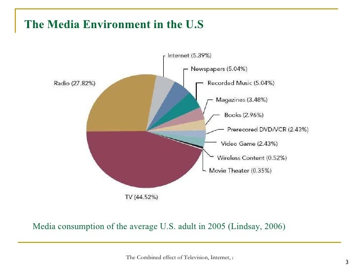 the combined effect of television internet and print advertising on   3 media consumption of the