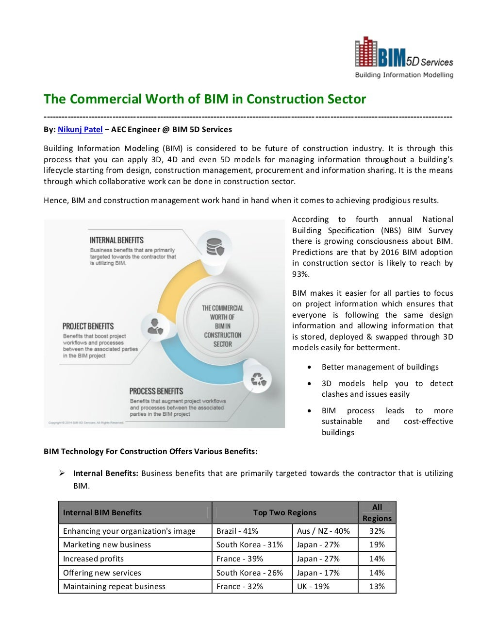 The Commercial Worth of BIM in Construction Sector