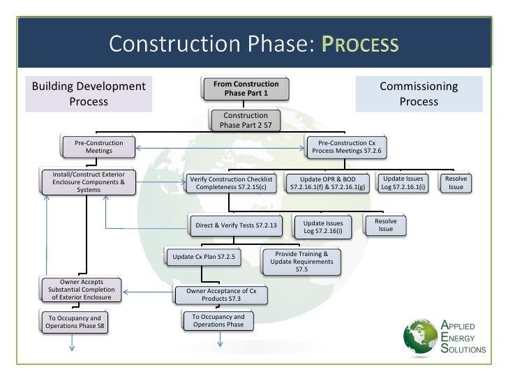 construction phase plan template free download kleo beachfix co