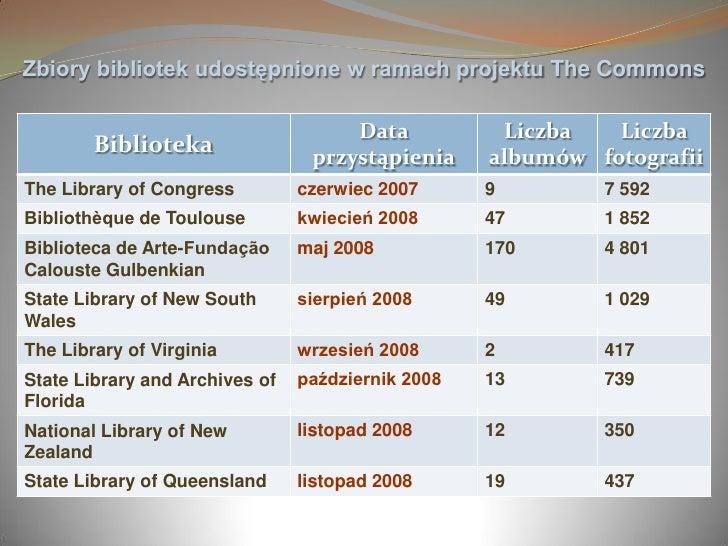 Zbiory bibliotek udostępnione w ramach projektu The Commons                                       Data           Liczba   ...